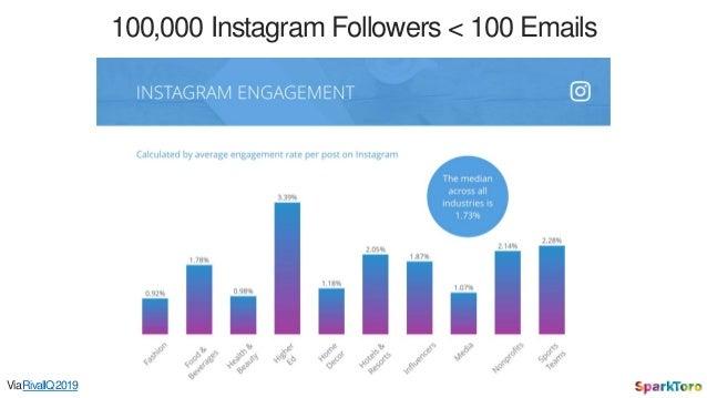 100,000 Instagram Followers < 100 Emails ViaRivalIQ2019