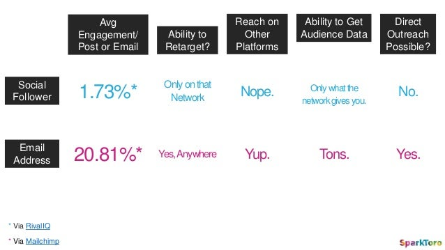 Social Follower Email Address Avg Engagement/ Post or Email Ability to Retarget? Reach on Other Platforms Ability to Get A...