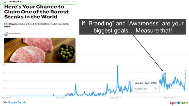 """If """"Branding"""" and """"Awareness"""" are your biggest goals… Measure that! Via Google Trends"""