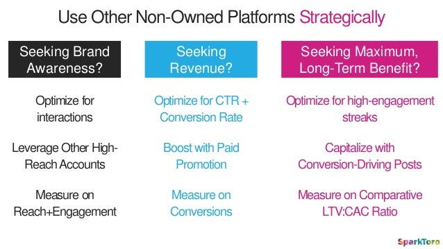 Use Other Non-Owned Platforms Strategically Seeking Brand Awareness? Optimize for interactions Measure on Reach+Engagement...