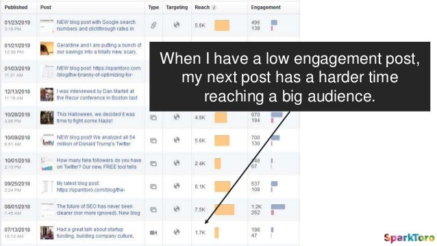 When I have a low engagement post, my next post has a harder time reaching a big audience.
