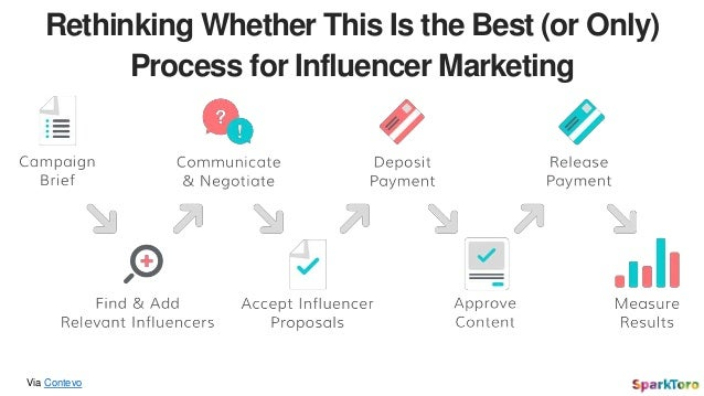 Via Contevo Rethinking Whether This Is the Best (or Only) Process for Influencer Marketing