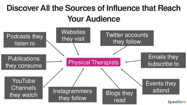 Discover All the Sources of Influence that Reach Your Audience Physical Therapists Podcasts they listen to YouTube Channel...