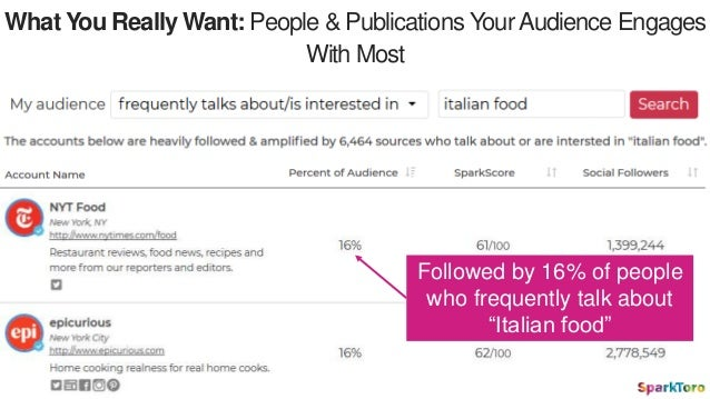 What You Really Want: People & Publications YourAudience Engages With Most Followed by 16% of people who frequently talk a...