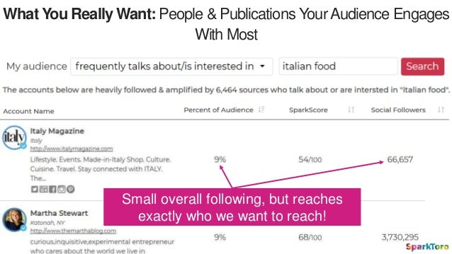 What You Really Want: People & Publications YourAudience Engages With Most Small overall following, but reaches exactly wh...
