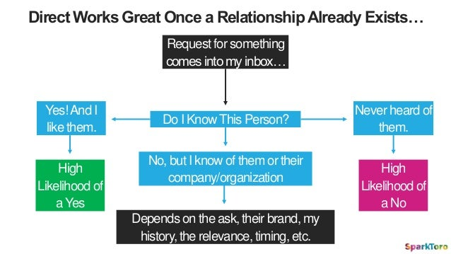 Direct Works Great Once a RelationshipAlready Exists… Request for something comes into my inbox… Do I KnowThis Person? Yes...
