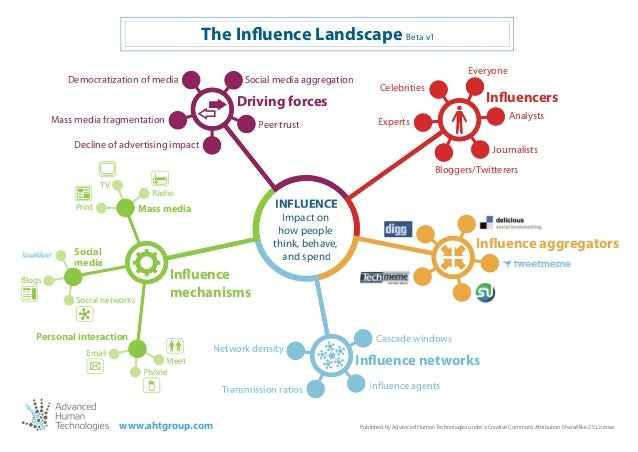 The Influence Landscape Beta v1 Democratization of media  Social media aggregation  Driving forces Mass media fragmentatio...
