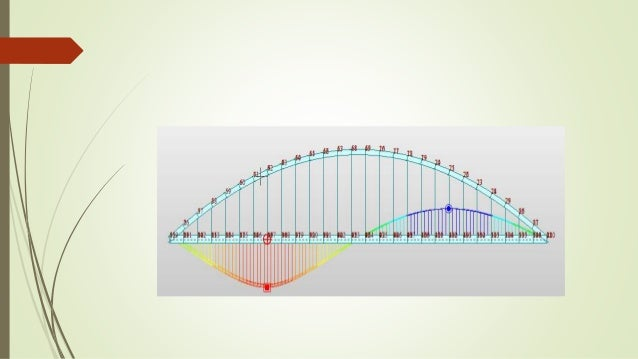 influence line diagram for model arch bridgebridge; 28 shear forces acting on
