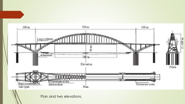 Elevation Plan Profile : Influence line diagram for model arch bridge