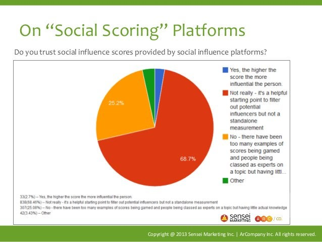 "On ""Social Scoring"" Platforms Copyright @ 2013 Sensei Marketing Inc. | ArCompany Inc. All rights reserved. Do you trust so..."