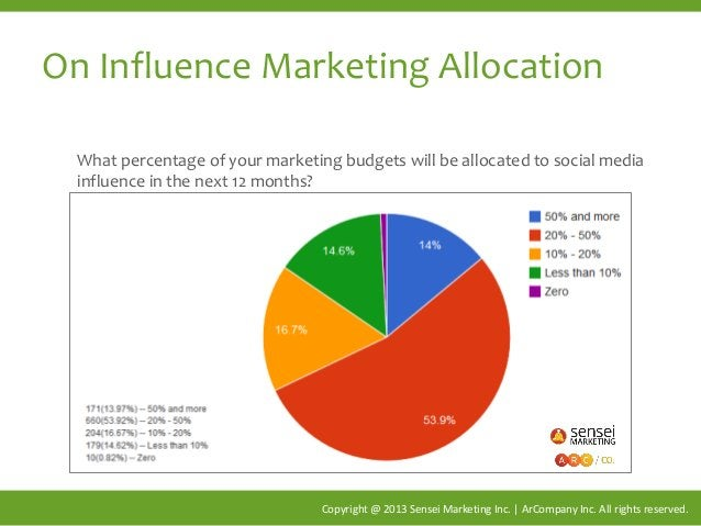 On Influence Marketing Allocation Copyright @ 2013 Sensei Marketing Inc. | ArCompany Inc. All rights reserved. What percen...
