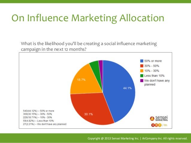 On Influence Marketing Allocation Copyright @ 2013 Sensei Marketing Inc. | ArCompany Inc. All rights reserved. What is the...
