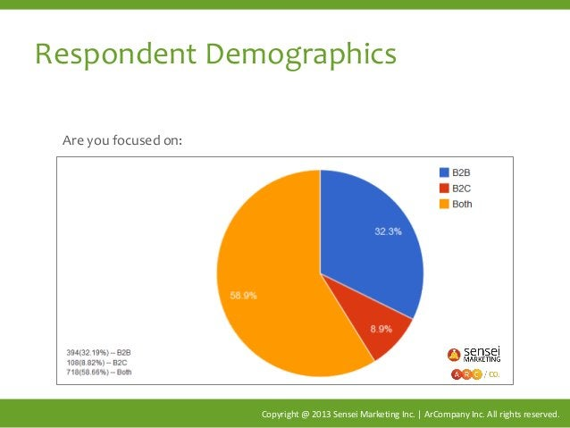 Respondent Demographics Copyright @ 2013 Sensei Marketing Inc. | ArCompany Inc. All rights reserved. Are you focused on: