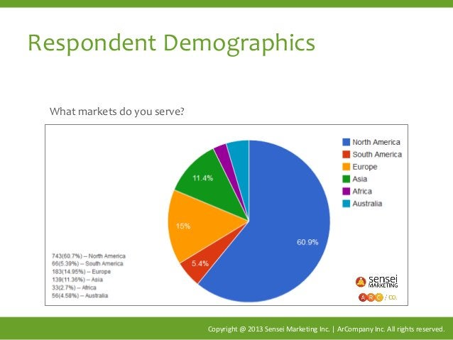 Respondent Demographics Copyright @ 2013 Sensei Marketing Inc. | ArCompany Inc. All rights reserved. What markets do you s...