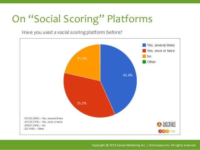 """On """"Social Scoring"""" Platforms Copyright @ 2013 Sensei Marketing Inc. 