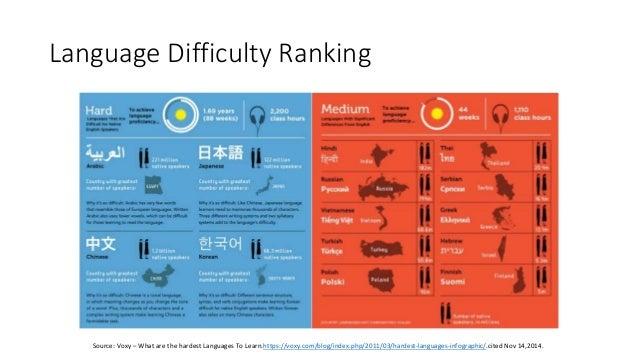 language difficulty chart people davidjoel co