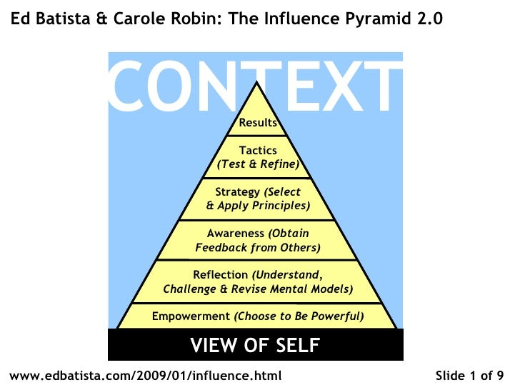 CONTEXT Results Tactics (Test & Refine) Strategy  (Select & Apply Principles) Awareness  (Obtain Feedback from Others) Ref...