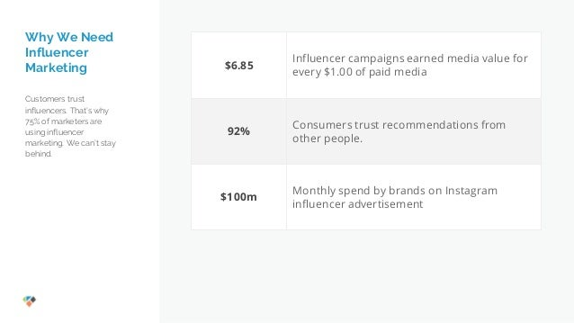 Influencer Marketing Plan [Template]