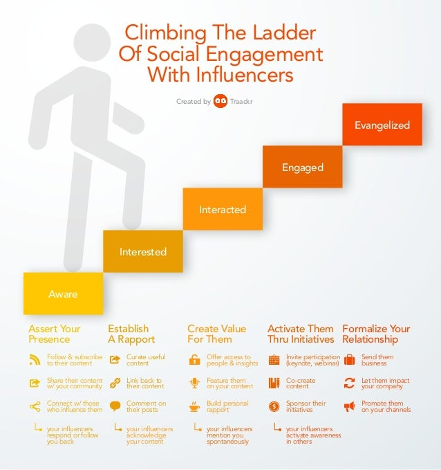 Climbing The Ladder Of Social Engagement With Influencers TraackrCreated by Evangelized Interacted Interested Aware Engage...