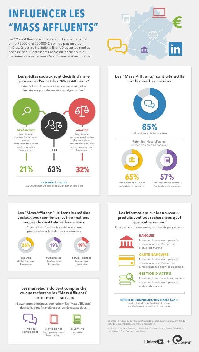 Les réseauxservent à sinformersur lesdernières tendancesou les sociétésfinancières.21% 63% 32%DÉCOUVERTELes réseauxservent ...