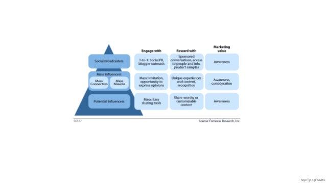 Influence digitale : 4 enjeux et défis pour le Dircom #TFOI