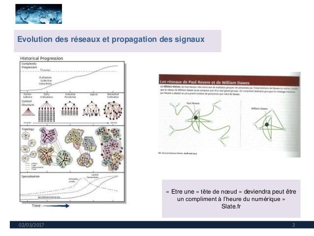 02/03/2017 2 Evolution des réseaux et propagation des signaux « Etre une « tête de nœud » deviendra peut être un complimen...