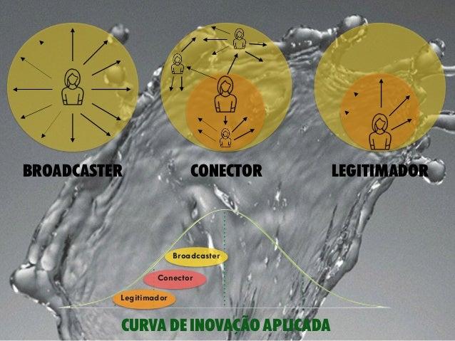 broadcaster conector legitimador curva de inovação aplicada Broadcaster Conector Legitimador
