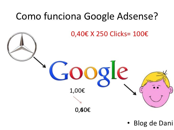 Como funciona Google Adsense?           0,40€ X 250 Clicks= 100€          1,00€            0,60€            0,40€         ...