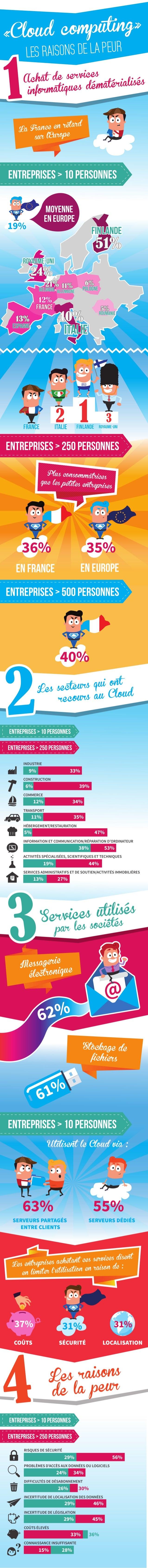 Infographie Cloud computing - Les raisons de la peur, par Owentis