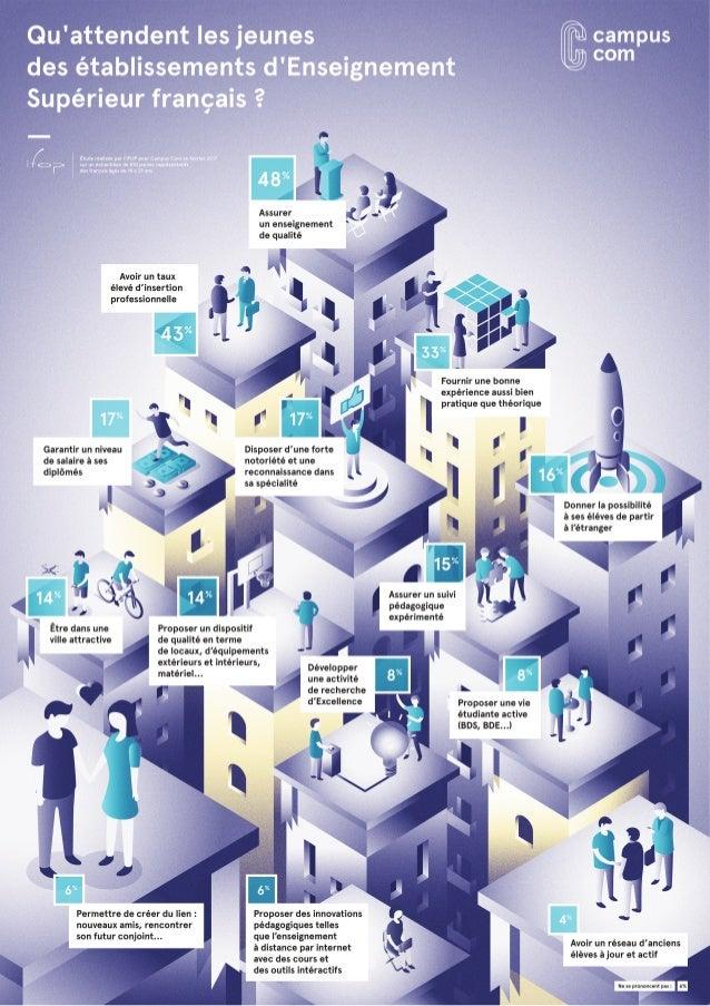 Infographie : Qu'attendent les jeunes des établissements d'Enseignement Supérieur français ?