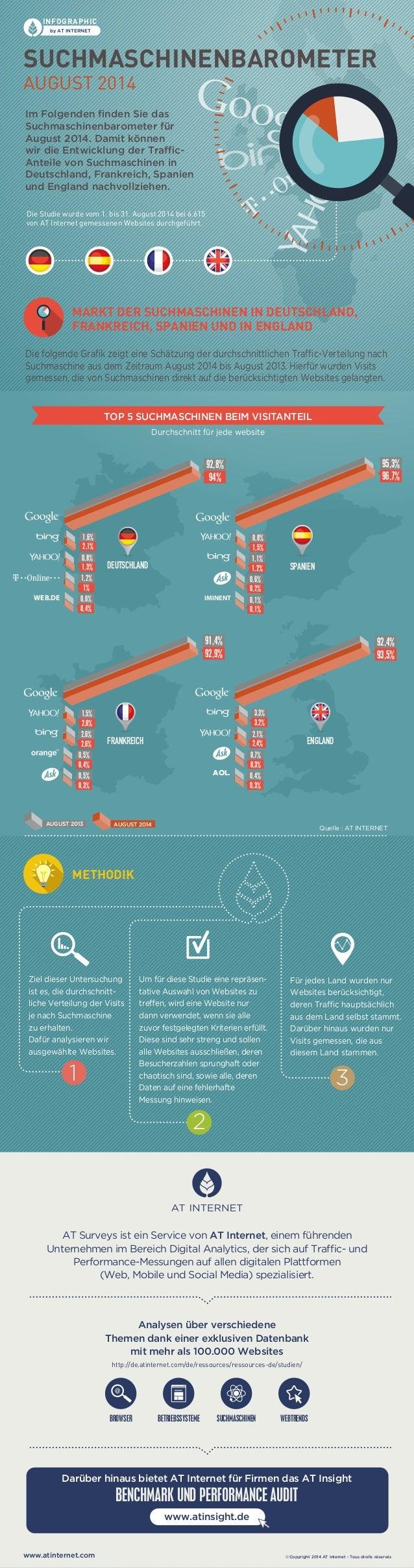 INFOGRAPHIC  by AT INTERNET  SUCHMASCHINENBAROMETER  AUGUST 2014  Im Folgenden finden Sie das  Suchmaschinenbarometer für ...