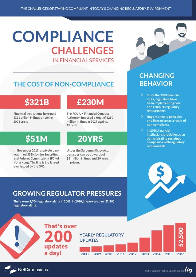 FOR SOURCES, VIEW THE ONLINE VERSION OF THIS INFOGRAPHIC AT NETDIMENSIONS.COM THE CHALLENGES OF STAYING COMPLIANT IN TODAY...