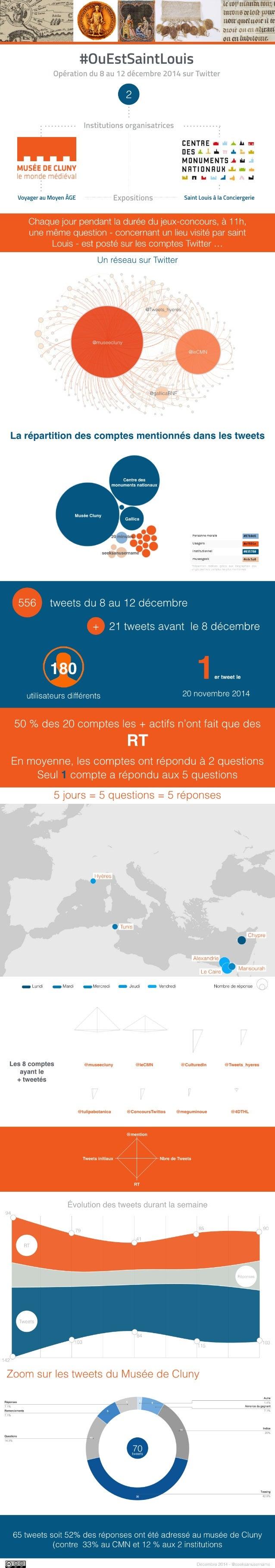 #OuEstSaintLouis: opération Twitter organisée par le musée de Cluny et le Centre des monuments nationaux