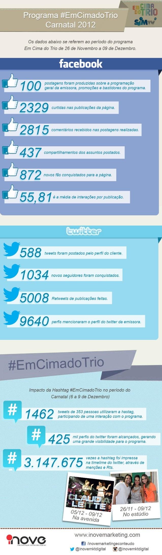 Infográfico #EmCimaDoTrio