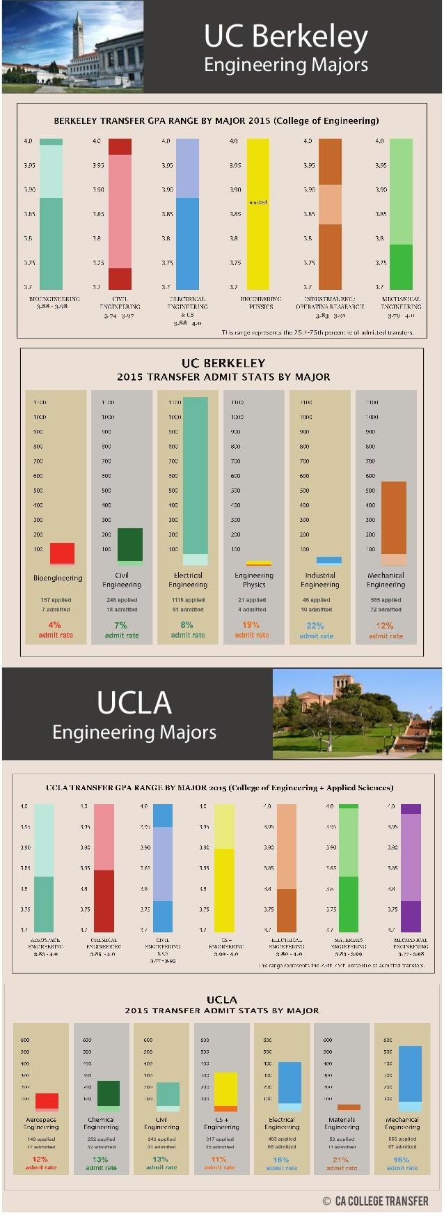 UC Berkeley Engineering Majors UCLA Engineering Majors © CA collegetransfer