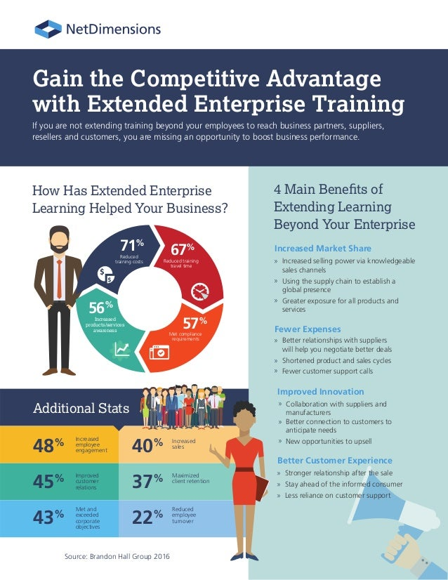 How Has Extended Enterprise Learning Helped Your Business? Source: Brandon Hall Group 2016 Increased selling power via kno...