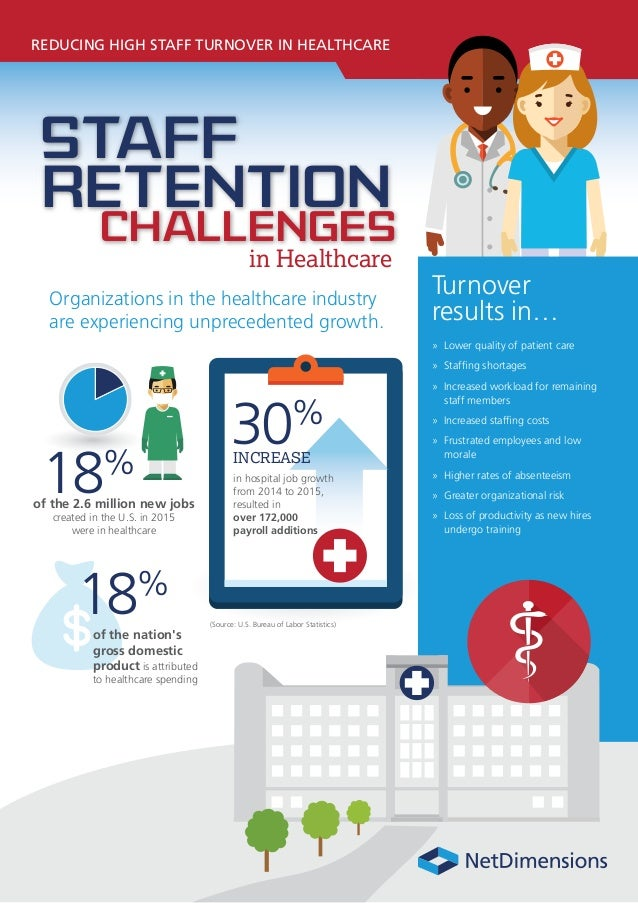 REDUCING HIGH STAFF TURNOVER IN HEALTHCARE Turnover results in… » Lower quality of patient care » Staffing shortages » Inc...