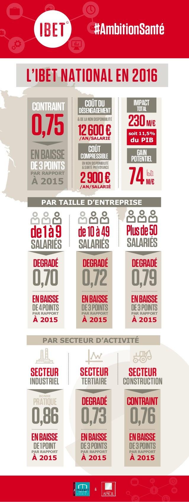 & L'IBET NATIONAL EN 2016 SALARIÉS de1à9 Plusde50 SALARIÉSSALARIÉS de10à49 0,70 DEGRADÉ ENBAISSE PAR RAPPORT À 2015 DE4POI...