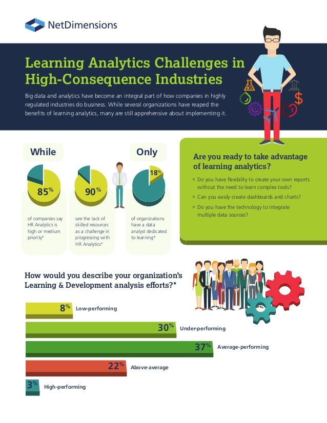 of companies say HR Analytics is high or medium priority# of organizations have a data analyst dedicated to learning* see ...