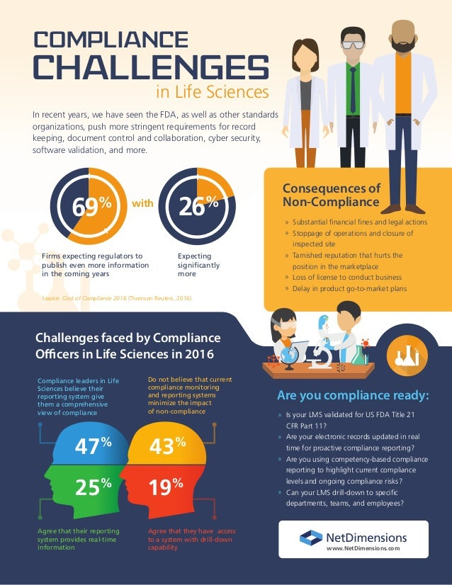 Source: Cost of Compliance 2016 (Thomson Reuters, 2016). with in Life Sciences Compliance Challenges In recent years, we h...
