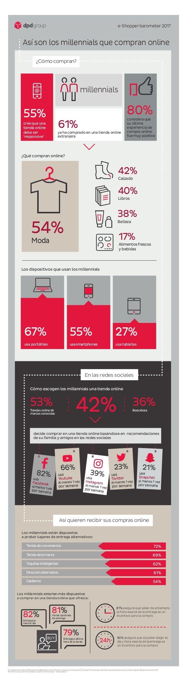 e-Shopper barometer 2017 Así son los millennials que compran online 61% ya ha comprado en una tienda online extranjera 80%...