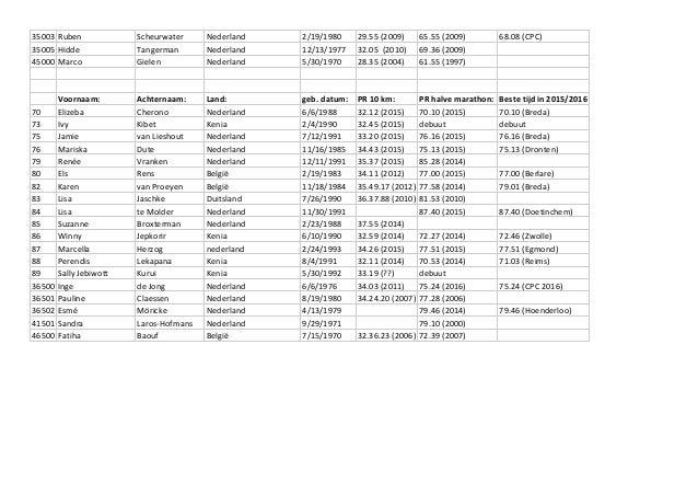 35003 Ruben Scheurwater Nederland 2/19/1980 29.55 (2009) 65.55 (2009) 68.08 (CPC) 35005 Hidde Tangerman Nederland 12/13/19...