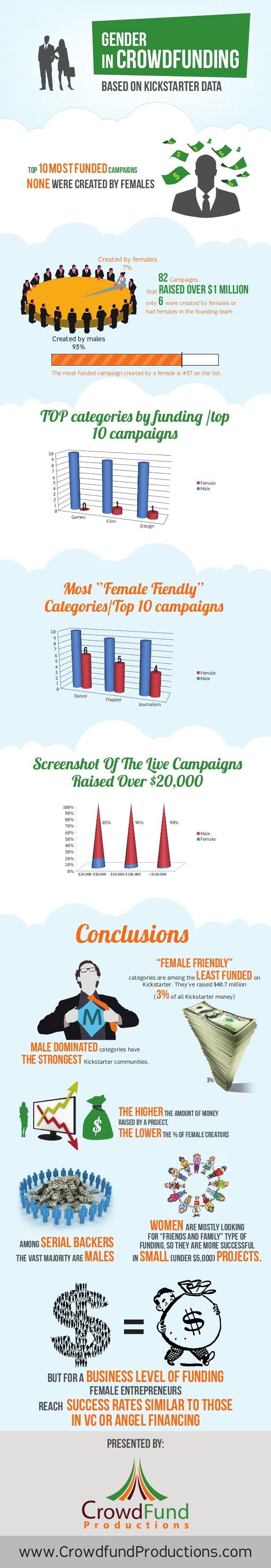 Top 10MostFundedCampaigns none were created by females $ $ $ $ $ $ $ $ $ $ 82 Campaigns only 6 were created by females or ...