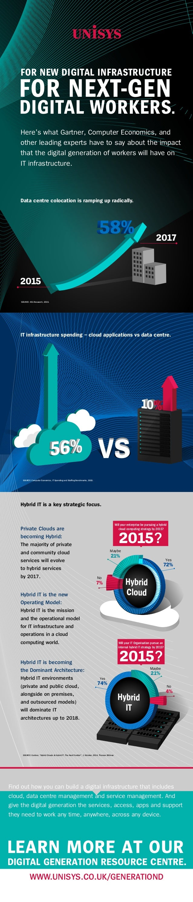Data centre colocation is ramping up radically. IT infrastructure spending – cloud applications vs data centre. 2015 2017 ...