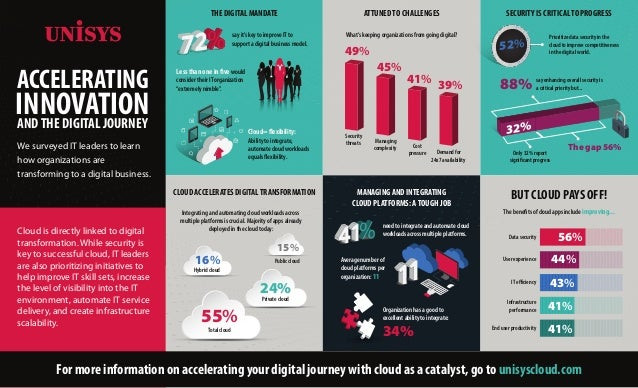 ACCELERATING INNOVATIONANDTHE DIGITAL JOURNEY We surveyed IT leaders to learn how organizations are transforming to a digi...