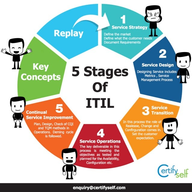 5 Stages Of ITIL !!