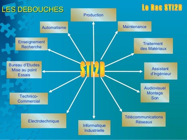 LES DEBOUCHES                                 Production                   Automatisme                   Maintenance     E...