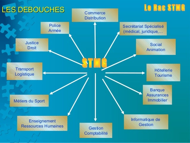LES DEBOUCHES                 Commerce                              Distribution                     Police               ...