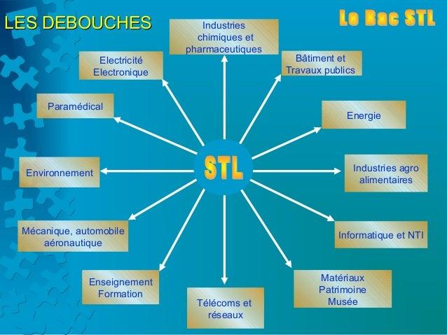 LES DEBOUCHES                      Industries                                  chimiques et                               ...