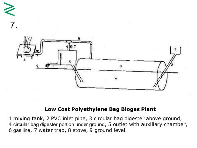 Biogas Technology Evolution in Pakistan